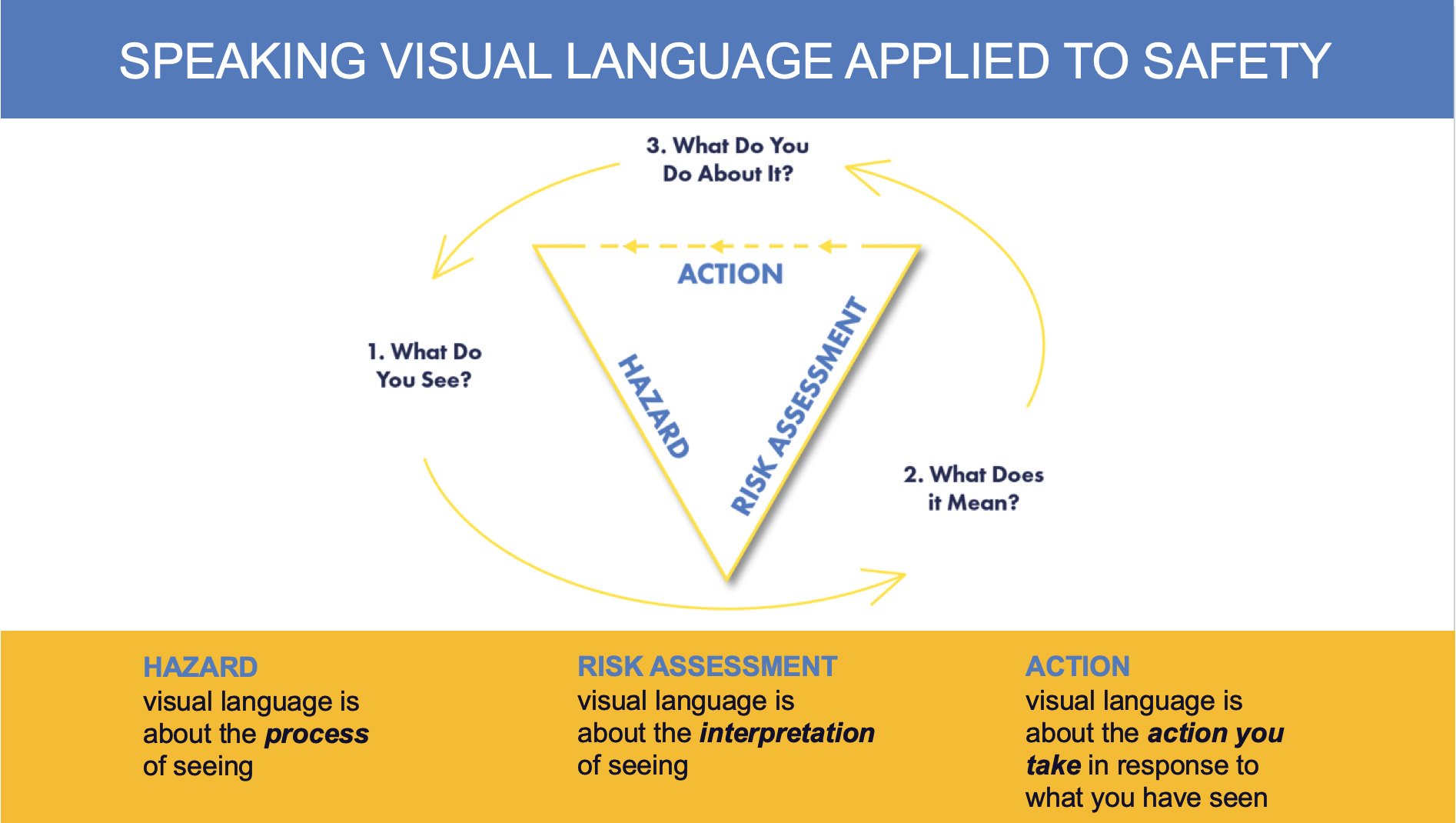 Speaking Visual Language applied to safety